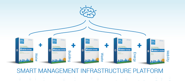 smart-management-system-platform
